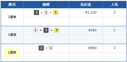 悪徳競艇予想サイトフィーバー(FEVER)6/14丸亀6Rの2連単結果