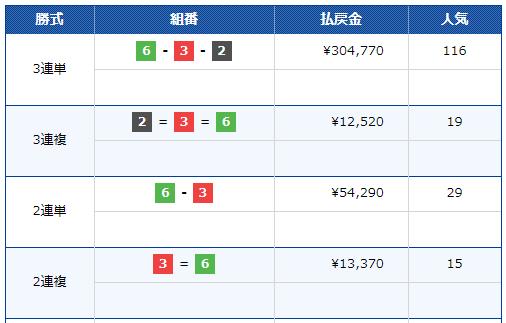 オーシャンカップ2019 初日7/10の10Rのレース結果、3連単でSG史上最高額が!