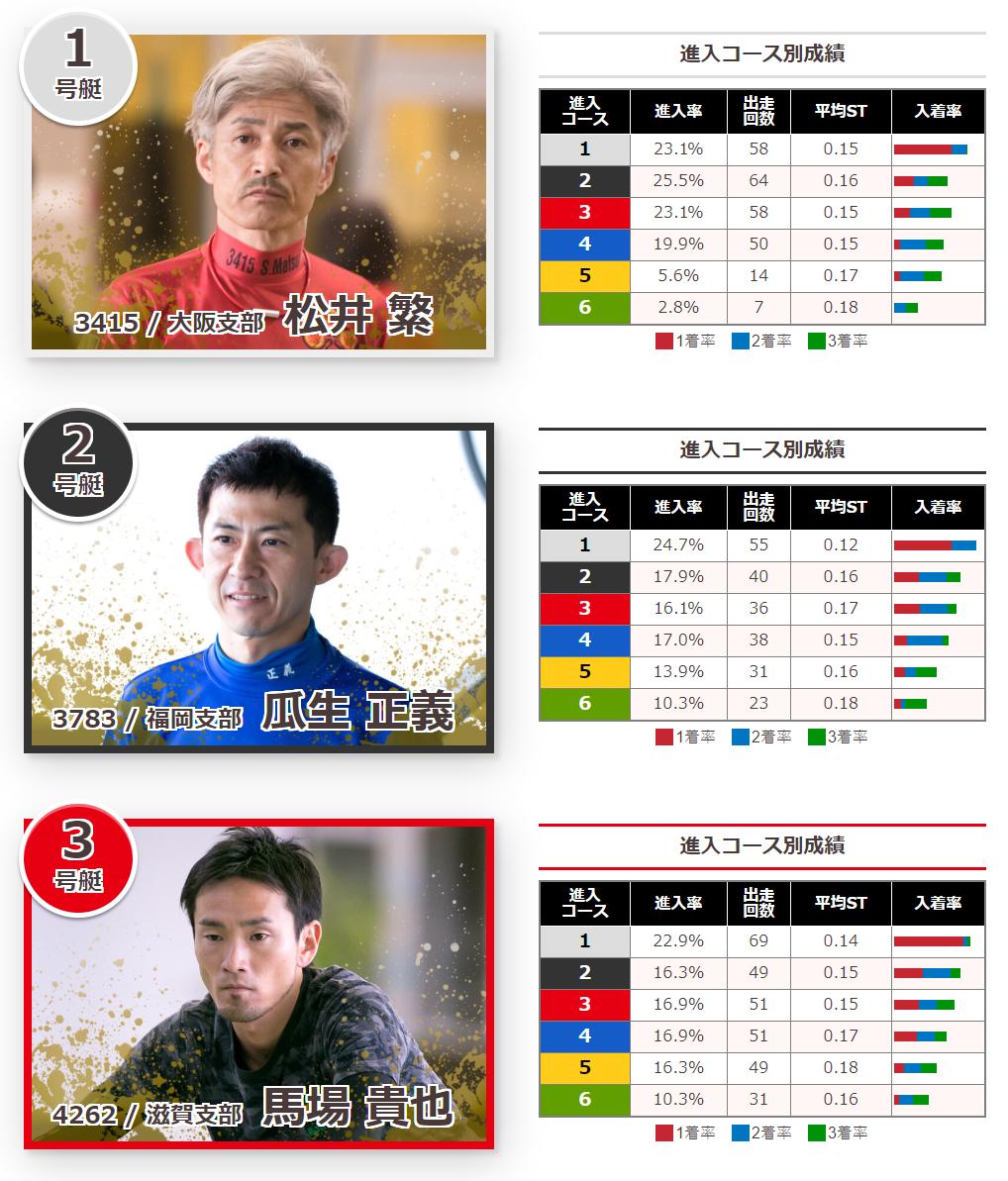 2019びわこ大賞(G1) ドリーム1st出場選手 松井繁、瓜生正義、馬場貴也