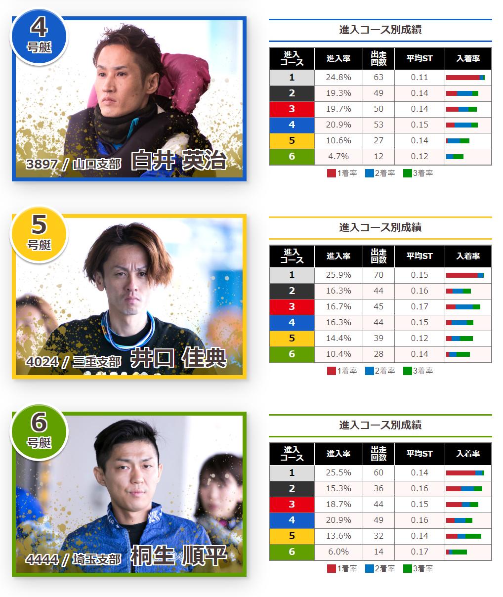 2019びわこ大賞(G1) ドリーム1st出場選手 白井英治、井口佳典、桐生順平