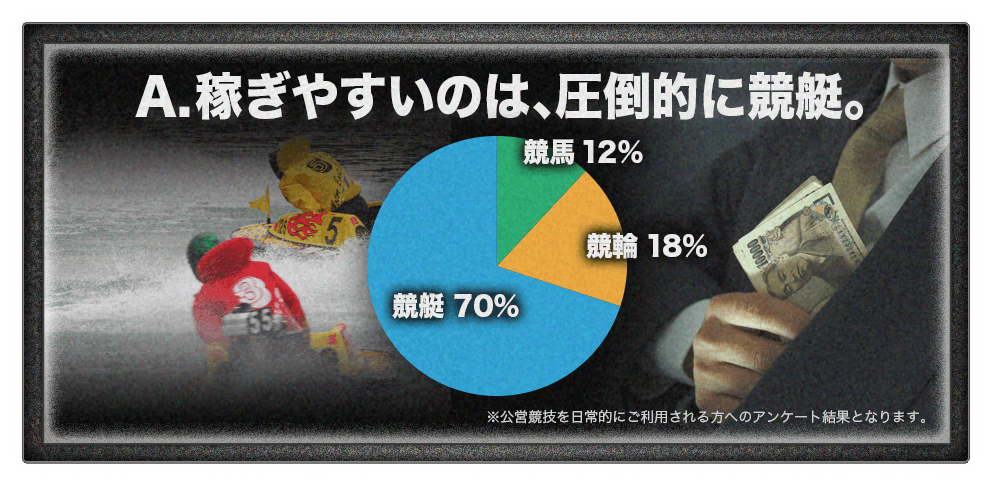 悪徳 賞金王 競艇予想サイトの口コミ検証や無料情報の予想結果も公開中 『競馬よりも稼げる』