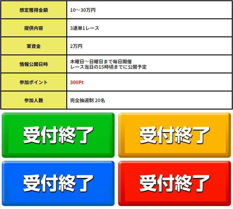 悪徳 競艇ダイナマイト(DYNAMITE) 口コミ検証や無料情報の予想結果も公開中 有料情報1 完売