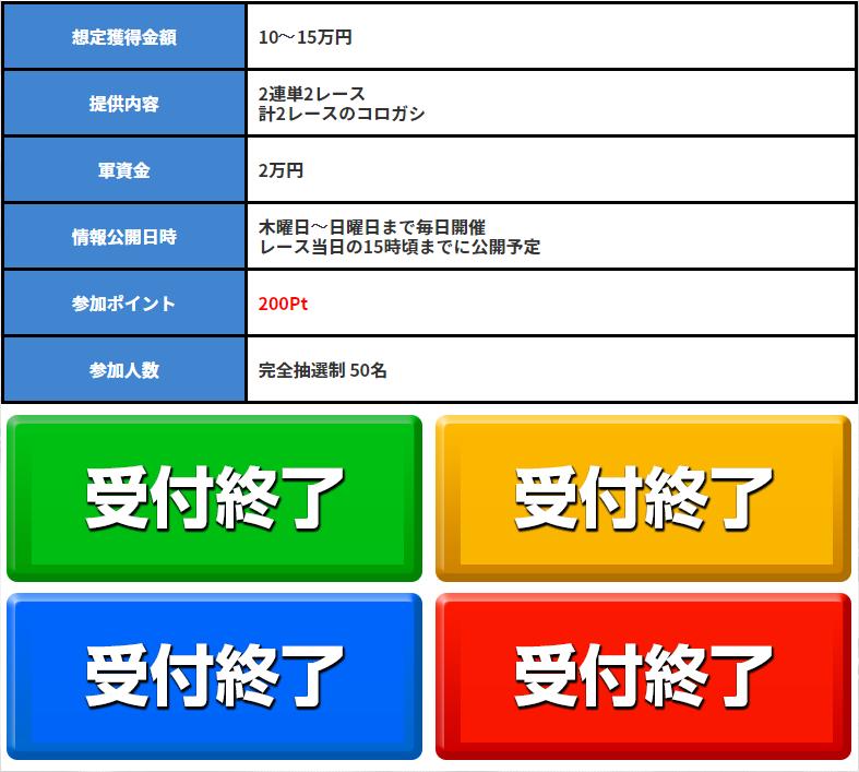 悪徳 競艇ダイナマイト(DYNAMITE) 口コミ検証や無料情報の予想結果も公開中 有料情報3 完売