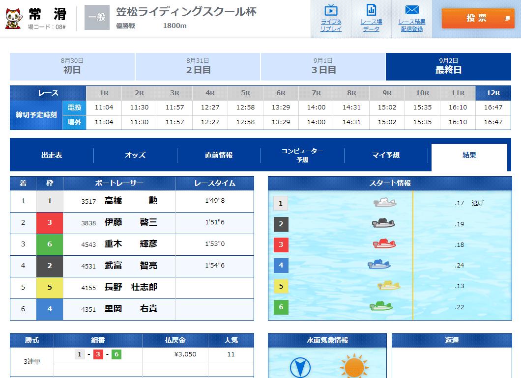 悪徳 競艇新世界(シン・セカイ) 競艇予想サイトの口コミ検証や無料情報の予想結果も公開中 無料情報の精度は大したことない