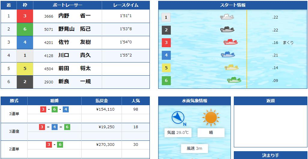 2019年9月19日徳山競艇場サッポロビールカップ11Rすなっち特賞で万舟券、3連単154,110円の高配当
