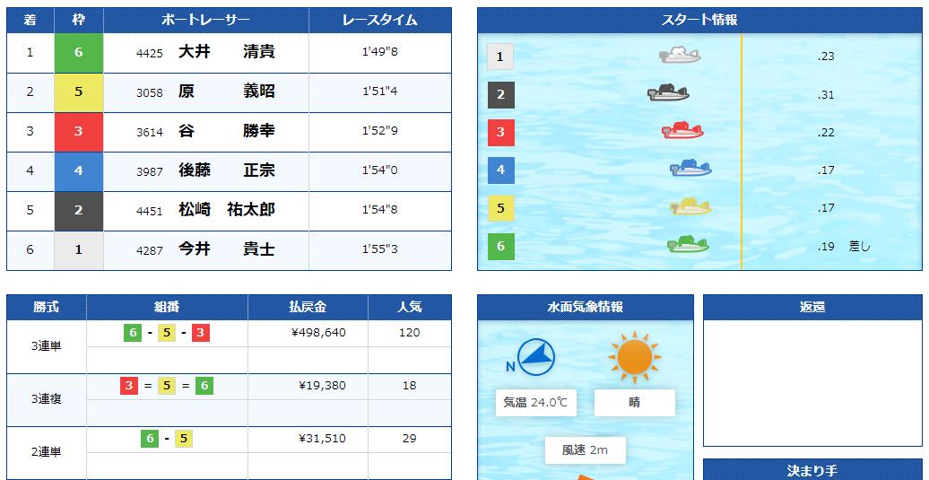 ボートレース万舟・高配当・高額払戻 2015年10月3日唐津競艇場BOATBoy CUPで高配当498,640円