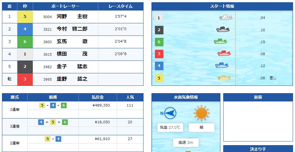 2018年7月14日三国競艇場新東通信杯で高配当489,350円