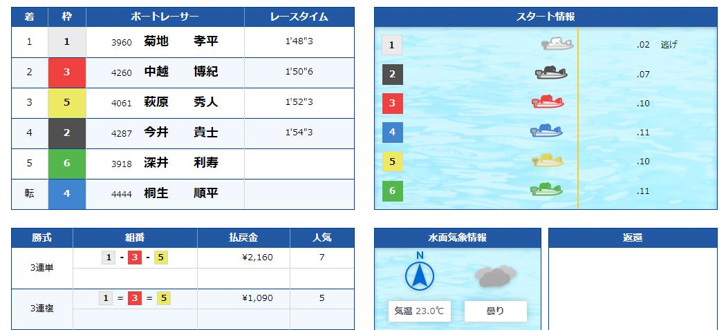 G1戸田プリムローズ開設63周年記念で桐生順平選手が最終周回第2マークで転覆して途中帰郷になったレースの結果