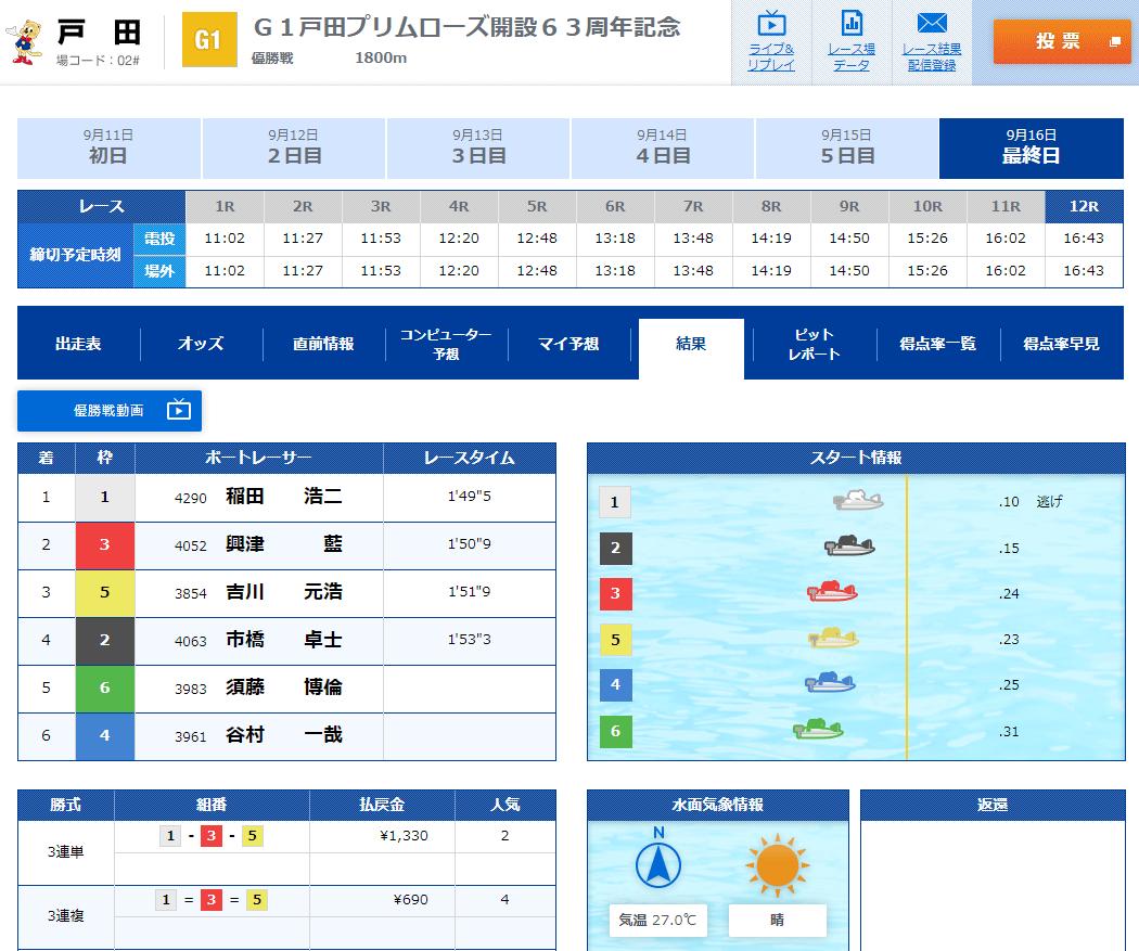戸田プリムローズ優勝戦振り返り 稲田浩二選手優勝おめでとう
