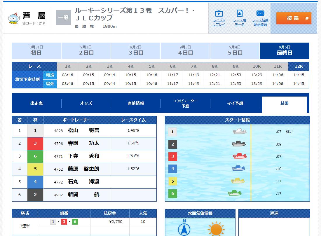 悪徳 WATER FOWL(ウォーターファウル) 競艇予想サイトの口コミ検証や無料情報の予想結果も公開中 無料情報結果