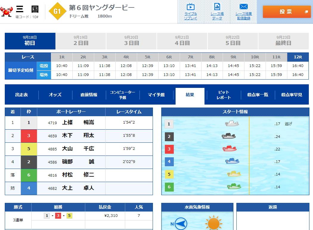 2019ヤングダービー三国競艇場 初日12Rドリーム戦結果