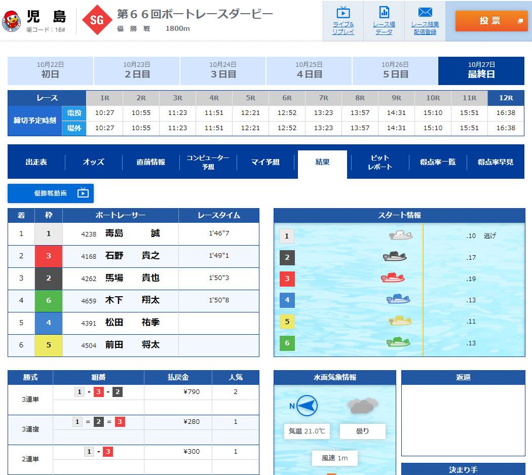 2019年10月27日 児島競艇場SGボートレースダービー優勝戦 結果