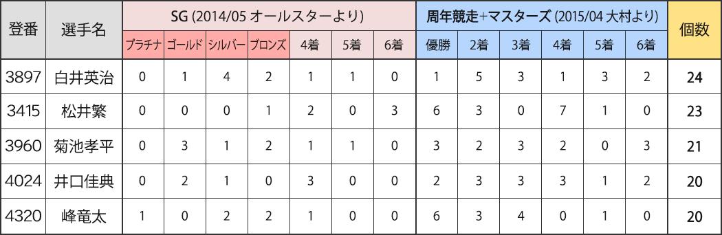 競艇選手 ゴールデンレーサー賞 2019年3月21日時点での獲得メダル数