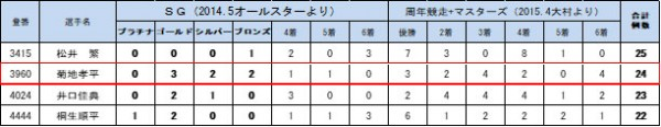 競艇選手 ゴールデンレーサー賞 2019年9月2日時点での獲得メダル数