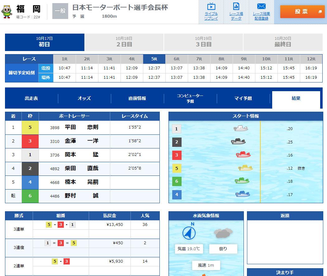 悪徳 皇艇(こうてい) 競艇予想サイトの口コミ検証や無料情報の予想結果も公開中 無料情報は10月17日福岡5R結果
