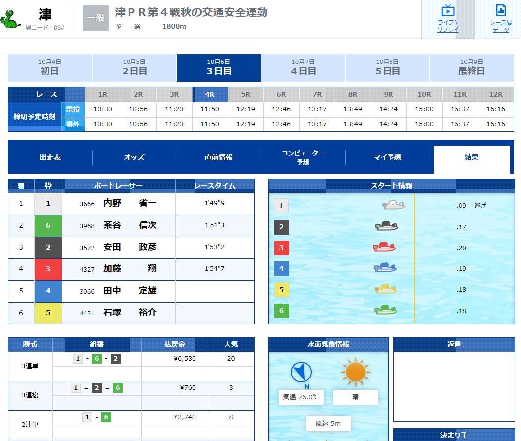 優良 波王(なみおう) 口コミ検証や無料情報の予想結果も公開中 10月6日無料情報結果