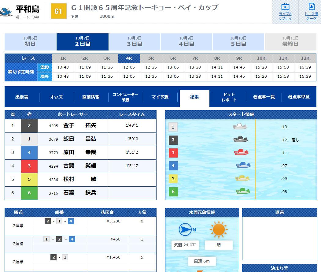 優良 波王(なみおう) 口コミ検証や無料情報の予想結果も公開中 10月7日初回限定情報1レース目結果