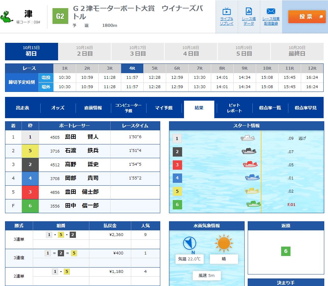 競艇選手 大阪支部のA1級田中信一郎選手がフライングしたのに完走してしまう 結果 レース後の得点率一覧 ボートレース