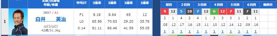 競艇選手 山口支部のA1級レーサー白井英治選手が、地元下関で史上初の13連勝で完全V! ボートレース