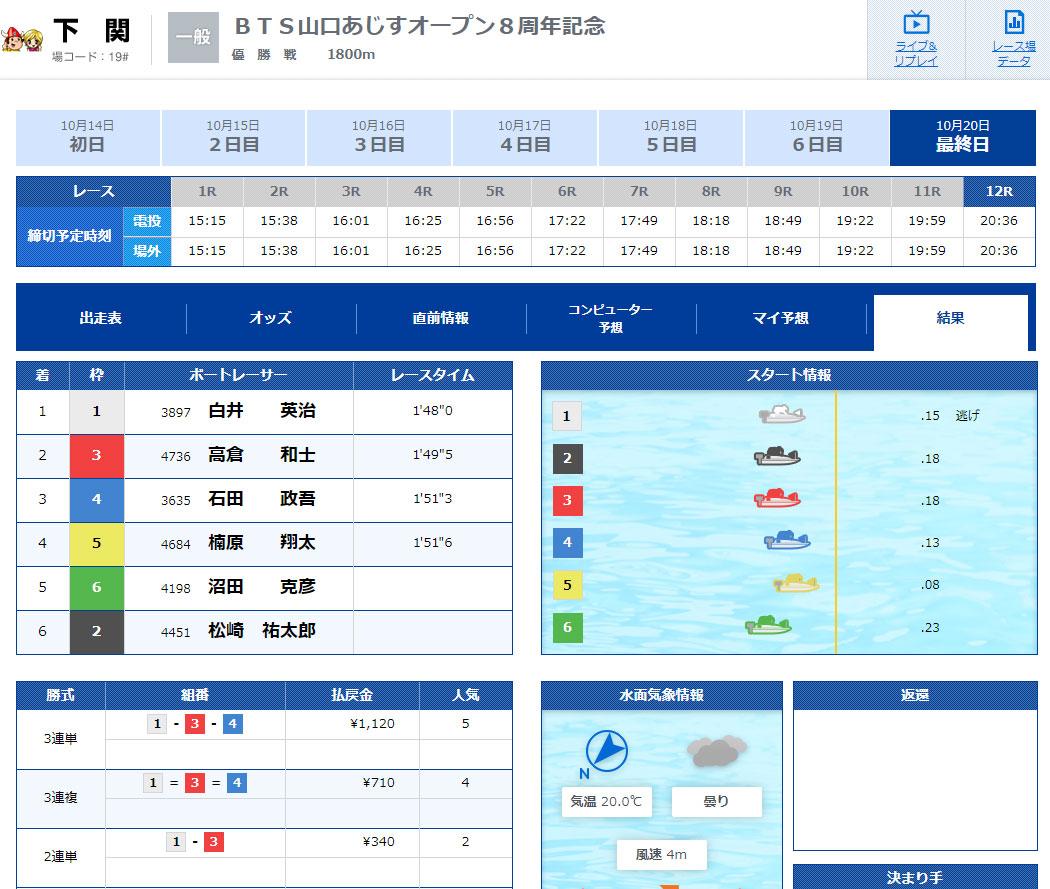 競艇選手 山口支部のA1級レーサー白井英治選手が史上初の13連勝で完全V!払戻金は5番人気1,120円 ボートレース
