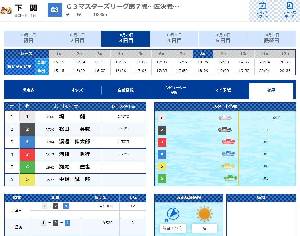 優良 V-MAX(ブイマックス)がリニューアル 競艇予想サイトの口コミ検証や無料情報の予想結果も公開中 中国四国×RACE結果