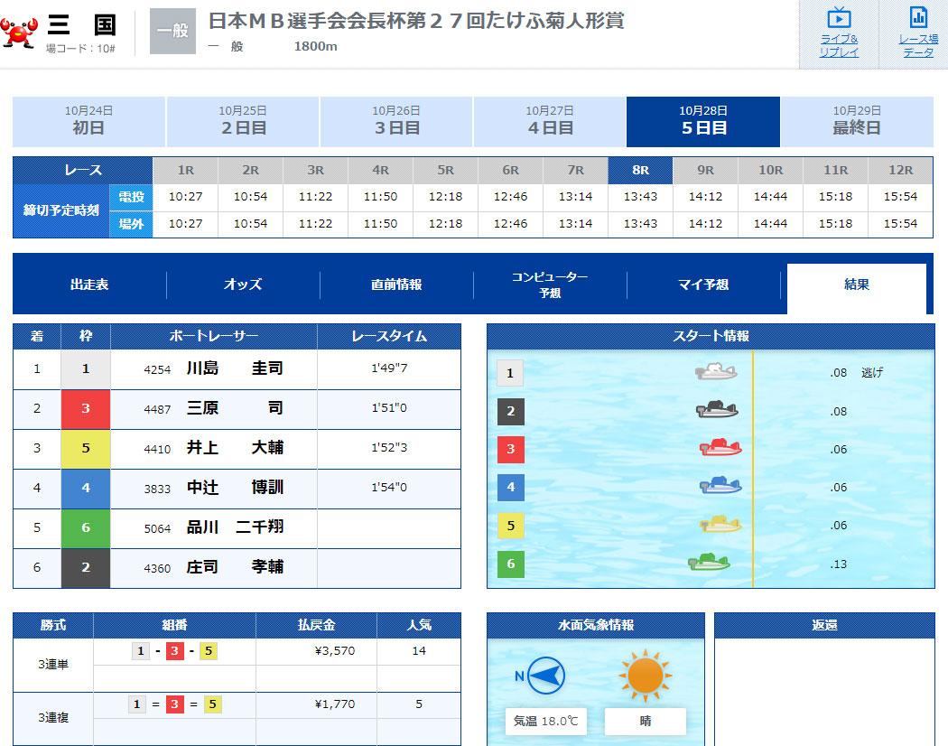 優良 V-MAX(ブイマックス)がリニューアル 競艇予想サイトの口コミ検証や無料情報の予想結果も公開中 無料情報結果