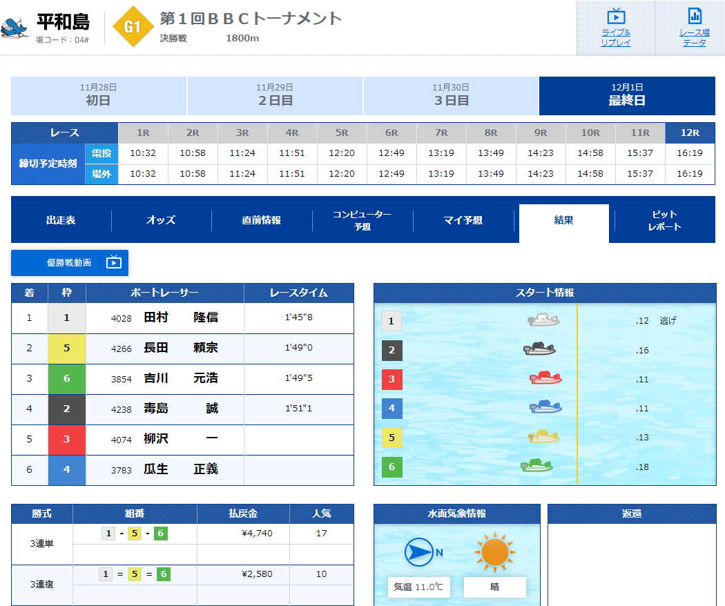 PG1BBCトーナメント決勝戦 結果 3連単の払戻金は4,740円(17番人気)