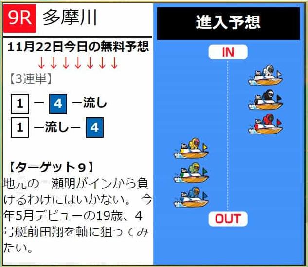 優良 ブルーオーシャン(BLUE OCEAN) 競艇予想サイトの口コミ検証や無料情報の予想結果も公開中 無料情報11月14日買い目