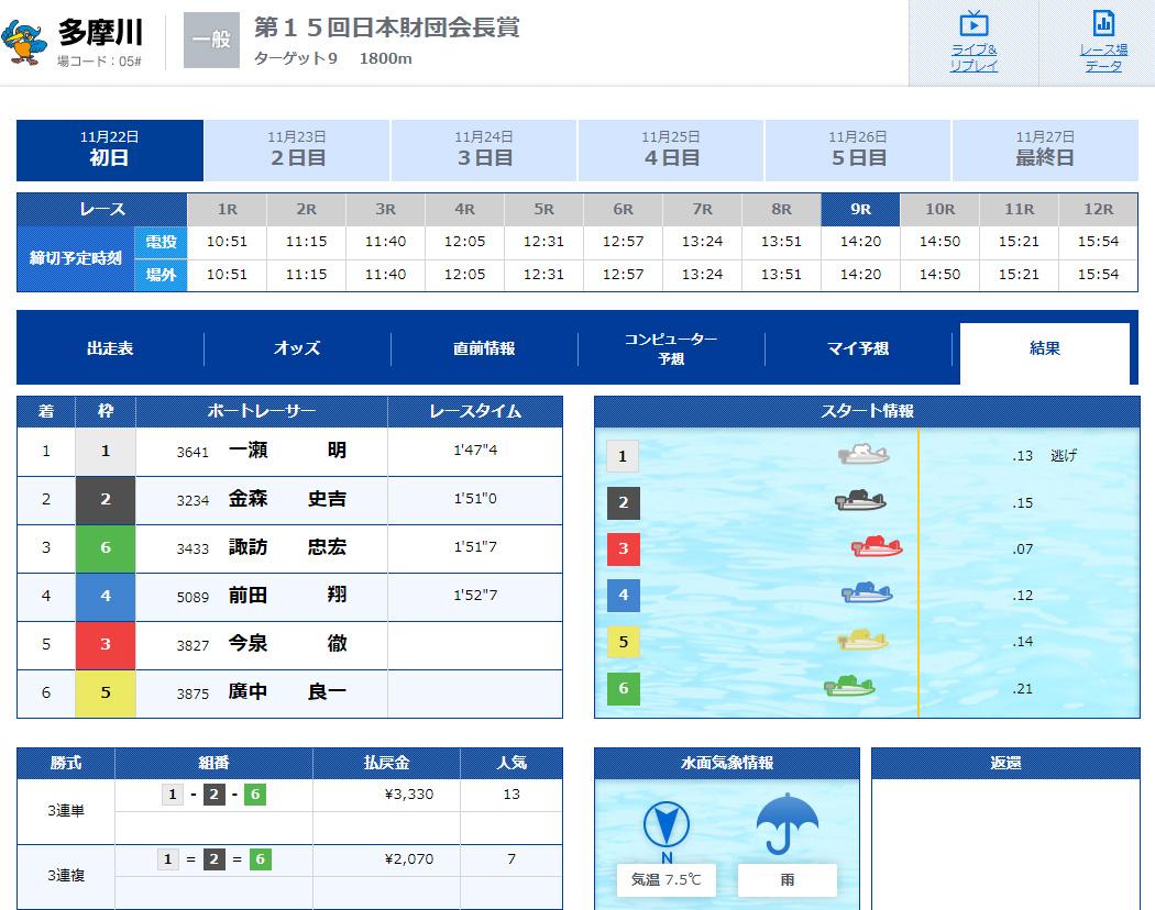優良 ブルーオーシャン(BLUE OCEAN) 競艇予想サイトの口コミ検証や無料情報の予想結果も公開中 無料情報11月14日結果