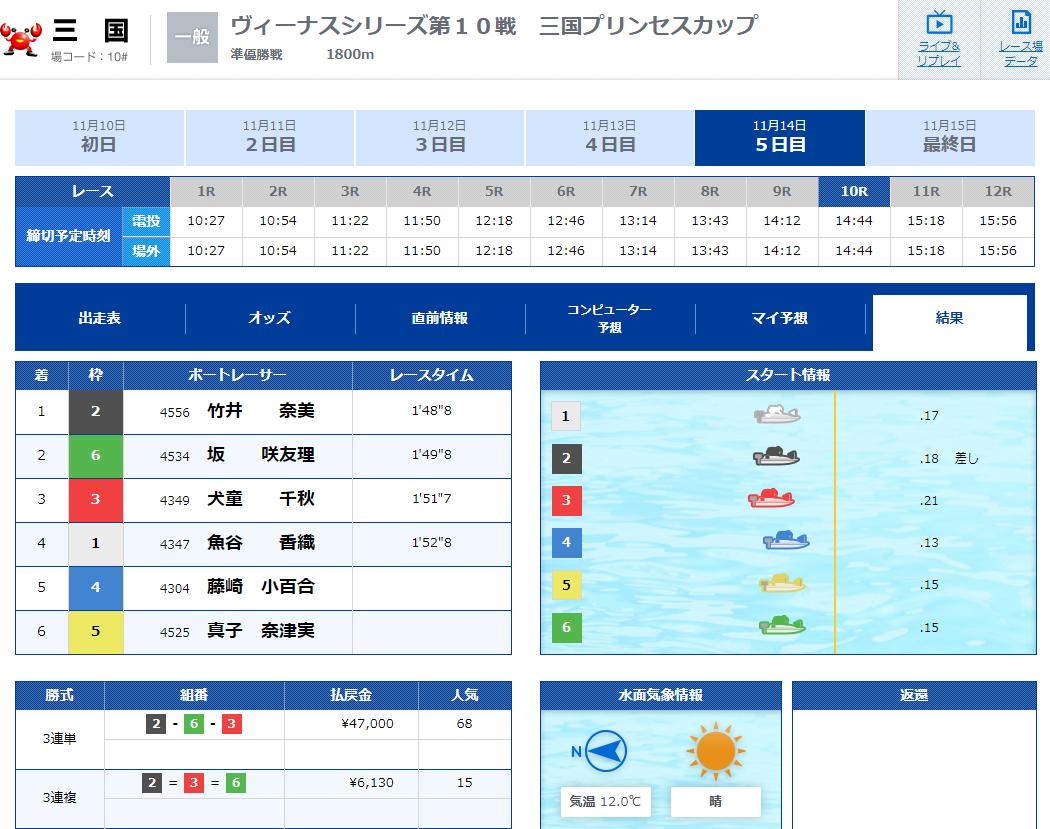 優良 フルスロットル(FULL THROTTLE) 競艇予想サイトの口コミ検証や無料情報の予想結果も公開中 無料情報11月14日結果