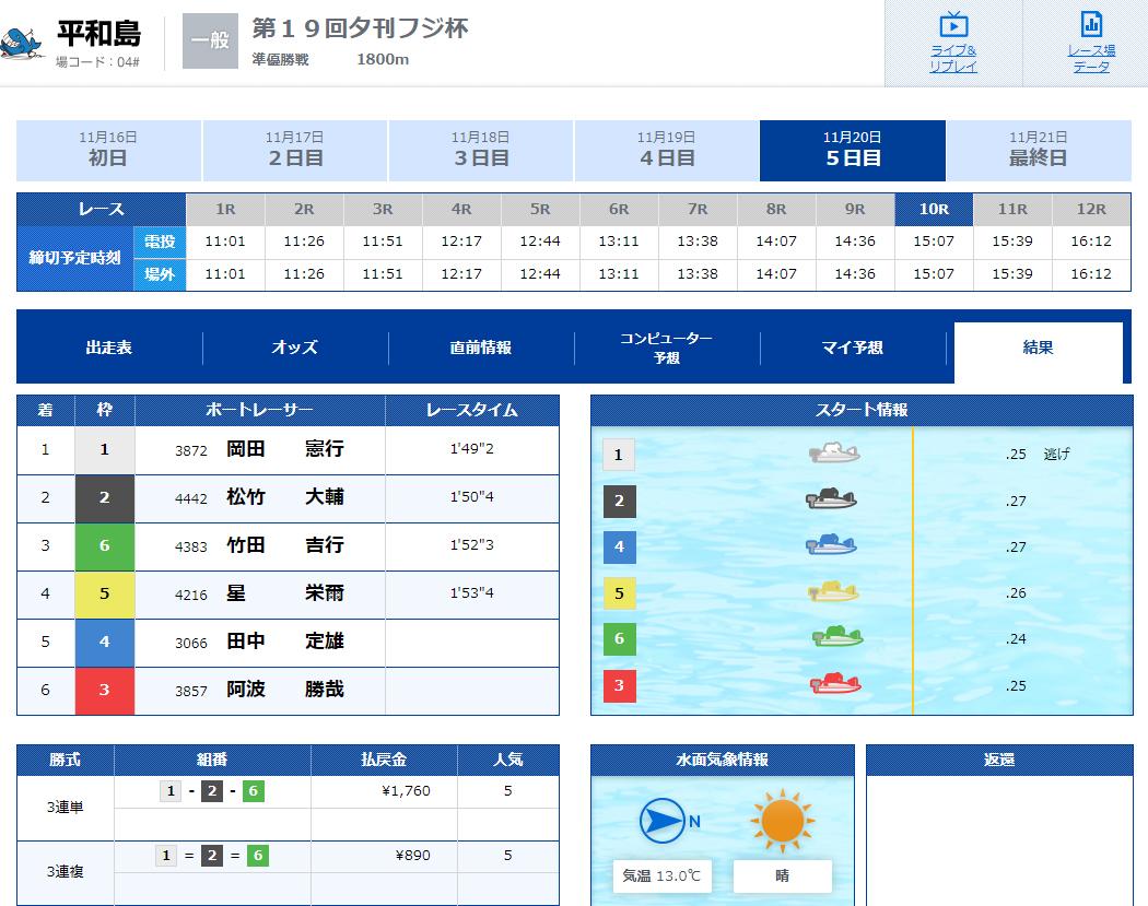 優良 フルスロットル(FULL THROTTLE) 競艇予想サイトの口コミ検証や無料情報の予想結果も公開中 トライアルBコース11月20日平和島10R結果