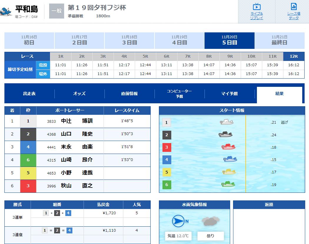優良 フルスロットル(FULL THROTTLE) 競艇予想サイトの口コミ検証や無料情報の予想結果も公開中 トライアルBコース11月20日平和島12R結果