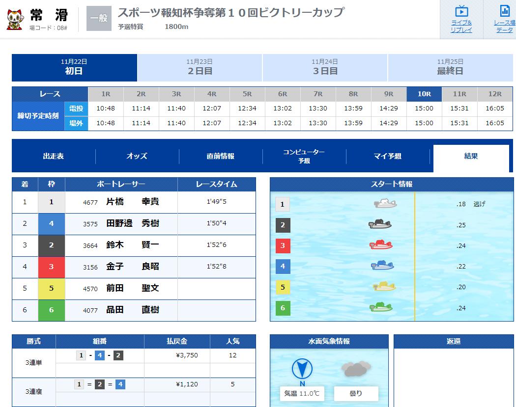 優良 フルスロットル(FULL THROTTLE) 競艇予想サイトの口コミ検証や無料情報の予想結果も公開中 ビギナーコース11月22日常滑10R結果