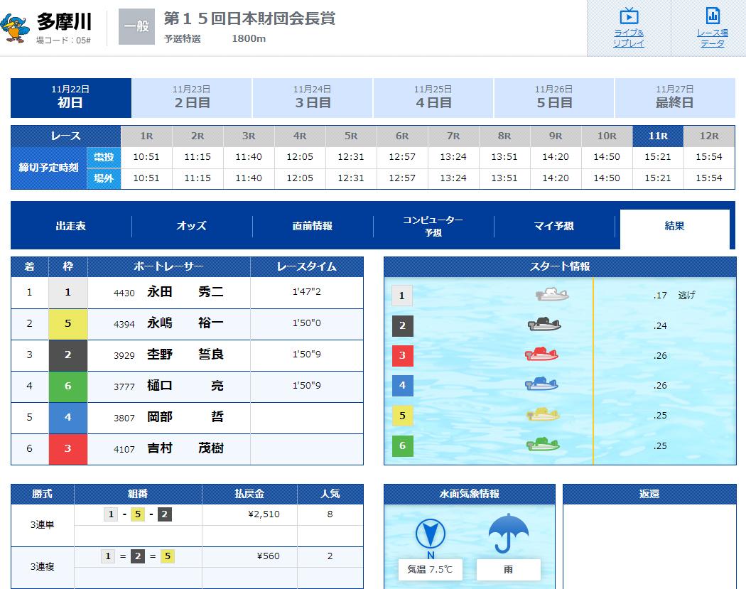 優良 フルスロットル(FULL THROTTLE) 競艇予想サイトの口コミ検証や無料情報の予想結果も公開中 ビギナーコース11月22日多摩川11R結果