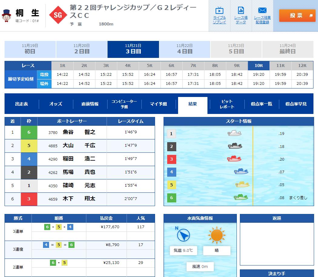 SGチャレンジカップ 3日目10Rは大波乱!魚谷智之選手と大山千広選手の1番手争いが熱かった 桐生競艇場