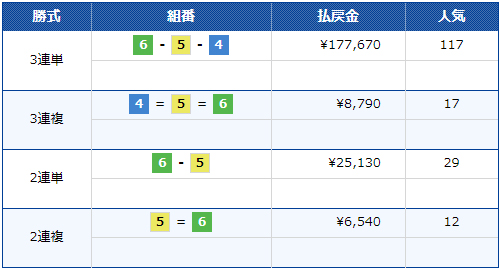 SGチャレンジカップ 3日目10Rの3連単払戻金は177,670円!SG歴代7位の高配当に 桐生競艇場
