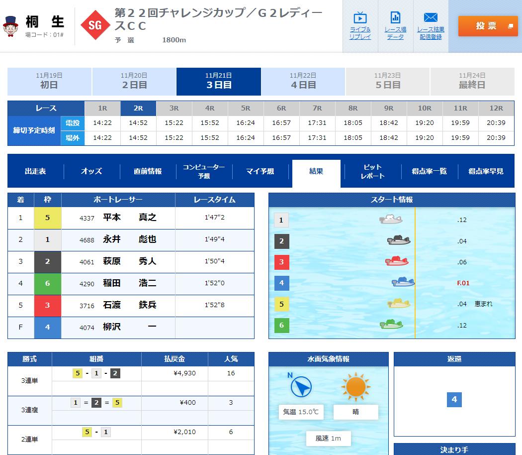 SGチャレンジカップ 3日目2Rで柳沢選手フライング、賞金ランクベスト6がピンチ 桐生競艇場