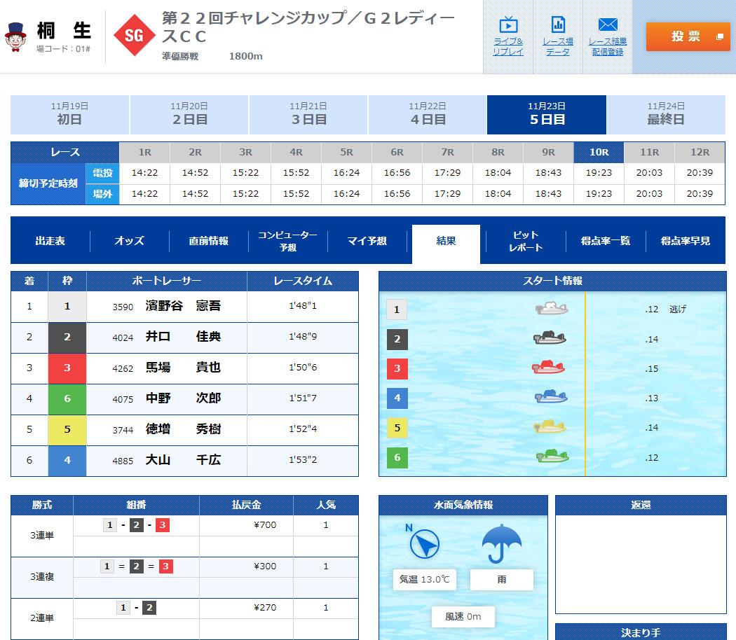 SG2019第22回桐生チャレンジカップ 準優勝戦10R結果  桐生競艇場