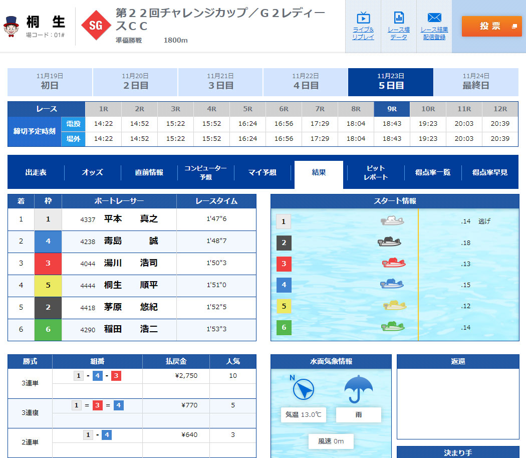 SG2019第22回桐生チャレンジカップ 準優勝戦9R結果  桐生競艇場