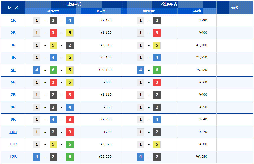 SG2019第22回桐生チャレンジカップ 準優勝戦  桐生競艇場
