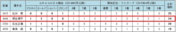 G1福岡チャンピオンカップ開設66周年記念競走優勝で桐生順平選手も「ゴールデンレーサー賞」受賞の条件を満たす!