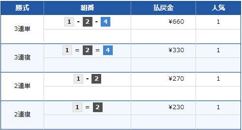 G1福岡チャンピオンカップ開設66周年記念競走優勝戦 3連単は1番人気で払戻金は660円。