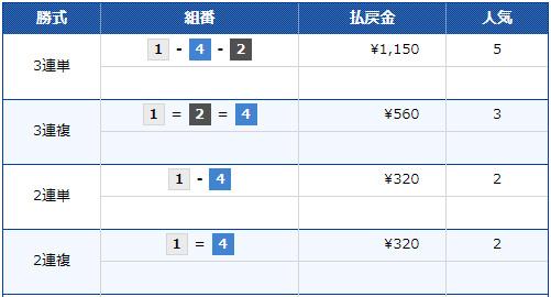 G3スカパー・ブロードキャスティング杯 優勝戦 優勝は白井英治選手。完全優勝ぶっちぎり完封、今年2回目。3連単払戻金は1150円 戸田競艇場(ボートレース戸田)