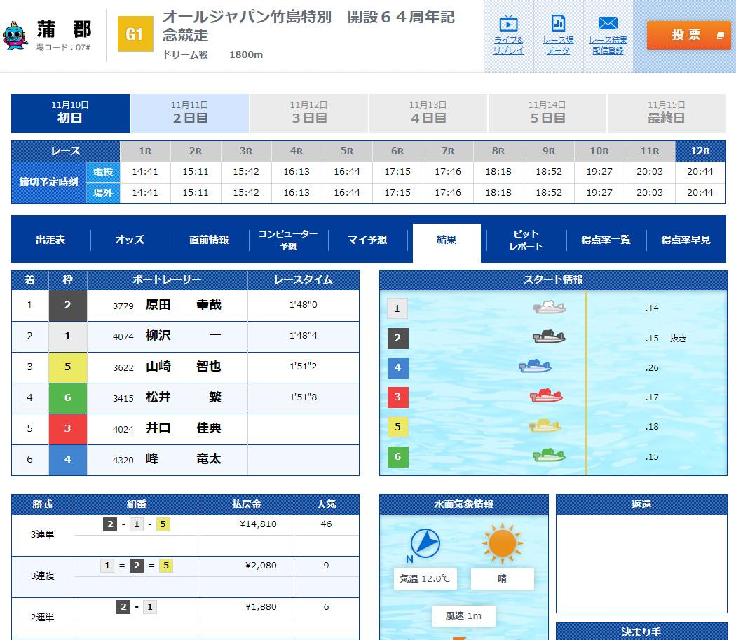 競艇 2019年G1オールジャパン竹島特別 開設64周年記念競走 初日ドリーム戦 結果