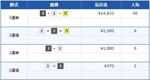 競艇 2019年G1オールジャパン竹島特別 開設64周年記念競走 初日ドリーム戦 3連単払戻金は14,810円(46番人気)