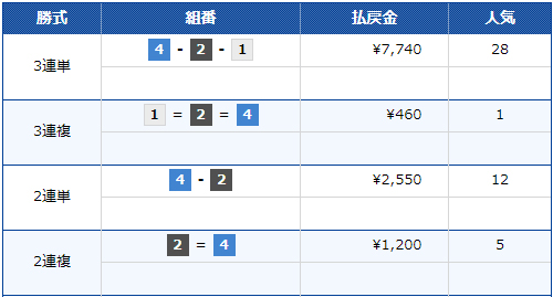 G1 北陸艇王決戦 優勝は吉川元浩選手 3連単の払戻金は7,740円!(28番人気)
