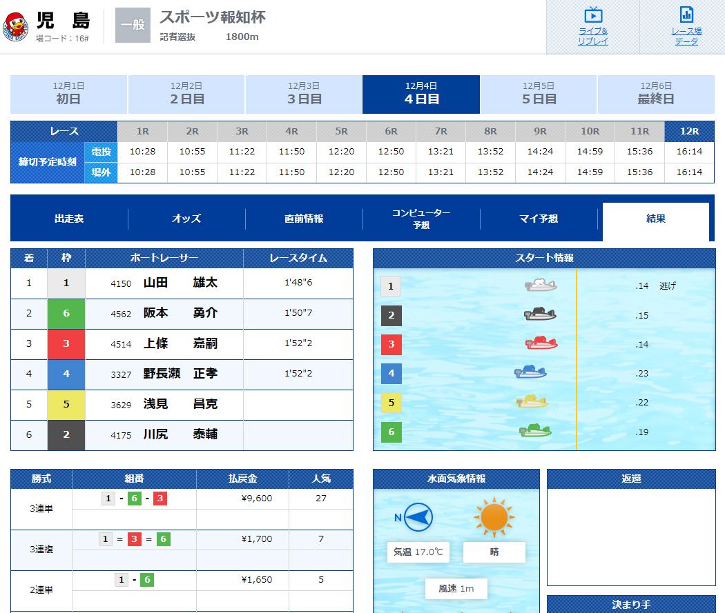 悪徳 強艇-KYOTEI-(きょうてい) 競艇予想サイトの口コミ検証や無料情報の予想結果も公開中 2018年12月4日児島12R