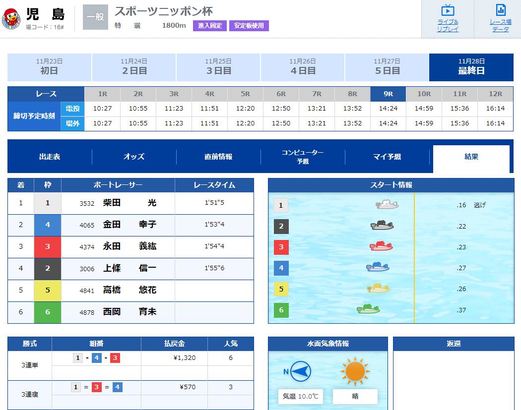 優良 ClubGinga(クラブギンガ) 競艇予想サイトの口コミ検証や無料情報の予想結果も公開中 チュートリアルW 11月28日 1レース目結果