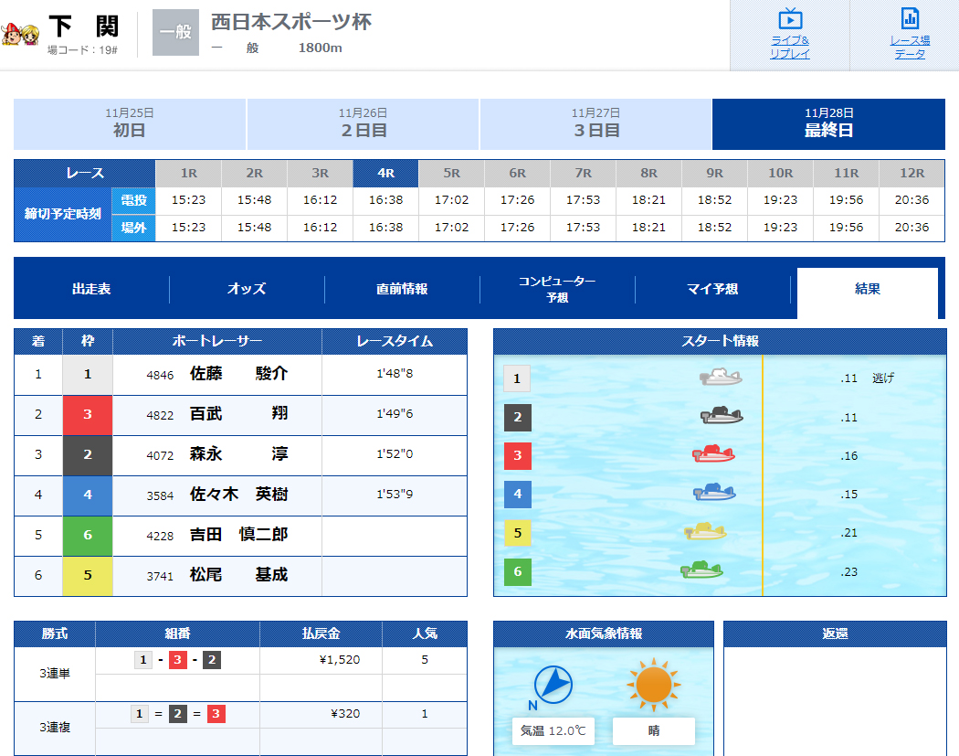 優良 ClubGinga(クラブギンガ) 競艇予想サイトの口コミ検証や無料情報の予想結果も公開中 チュートリアルW 11月28日 コロガシ結果