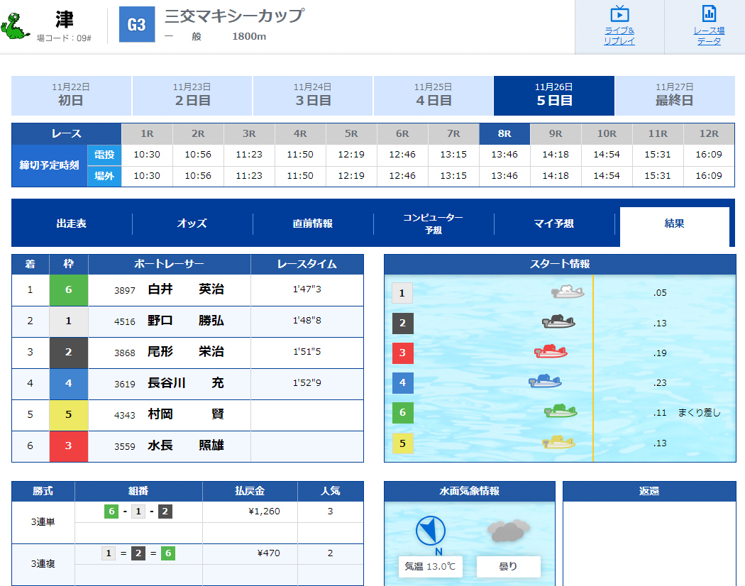 優良 ClubGinga(クラブギンガ) 競艇予想サイトの口コミ検証や無料情報の予想結果も公開中 11月26日の無料情報結果